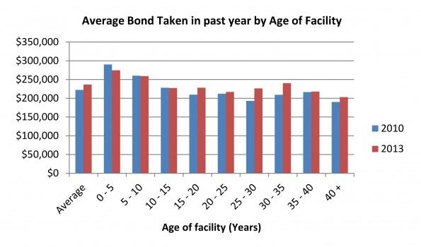 aged care profitability